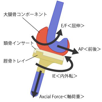 4軸説明図